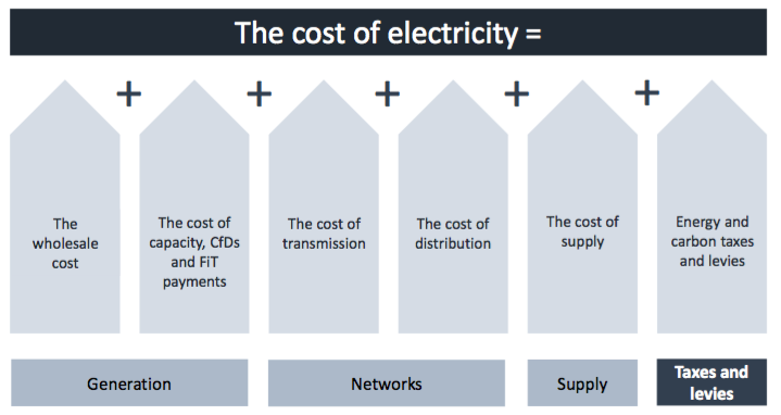 extrait Cost of Energy Review oct